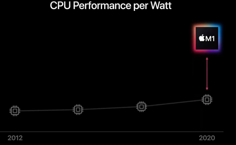 M1 Mac Mini Performance